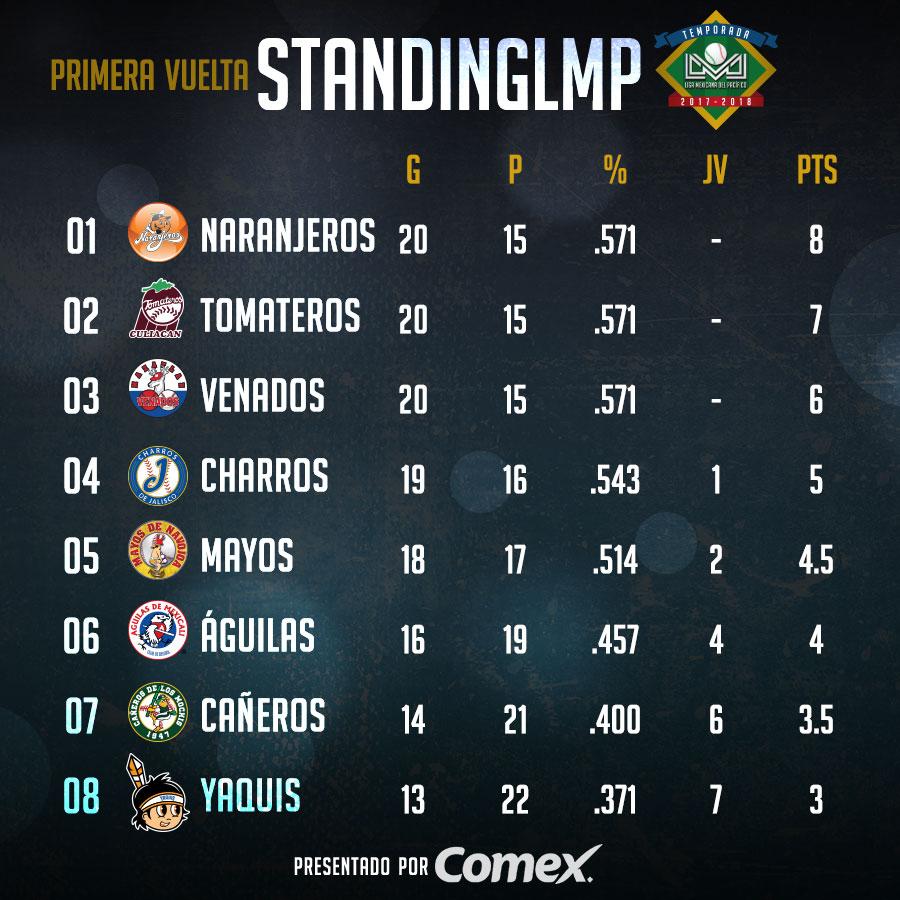 Definidos Los Playoffs En La Liga Mexicana Del Pacífico Béisbol